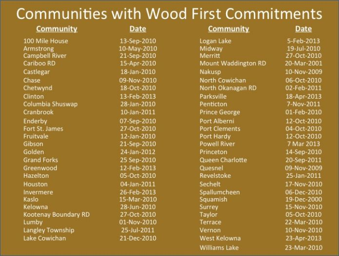 53 Communities with Commitments