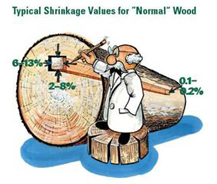 shrinkage values for normal wood