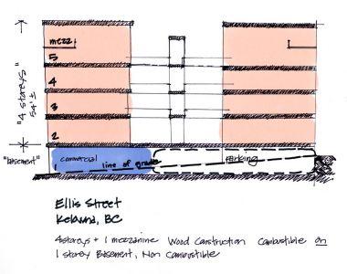 Ellis Street Kelowna, BC sketches